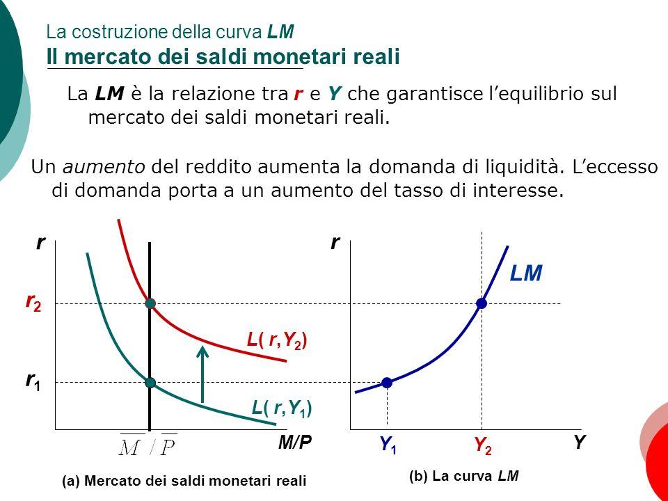 La costruzione della curva LM Il mercato dei saldi monetari reali