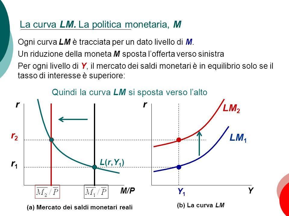 La curva LM. La politica monetaria, M