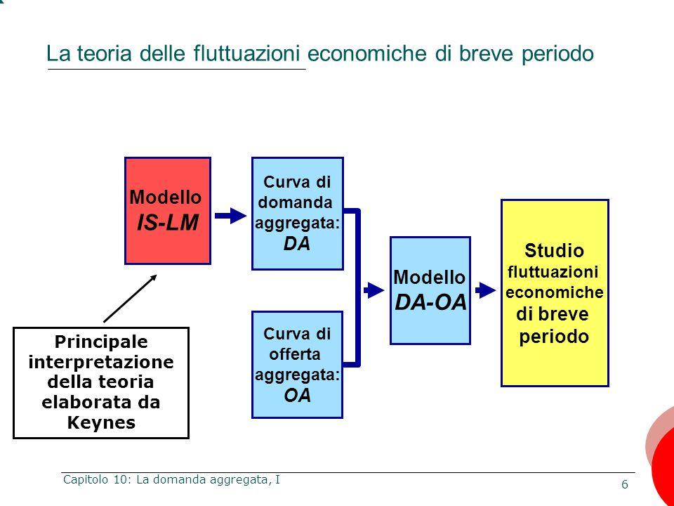 La teoria delle fluttuazioni economiche di breve periodo