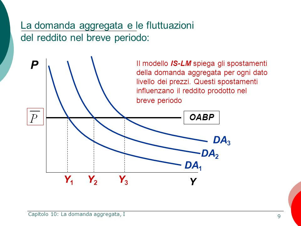 La domanda aggregata e le fluttuazioni del reddito nel breve periodo: