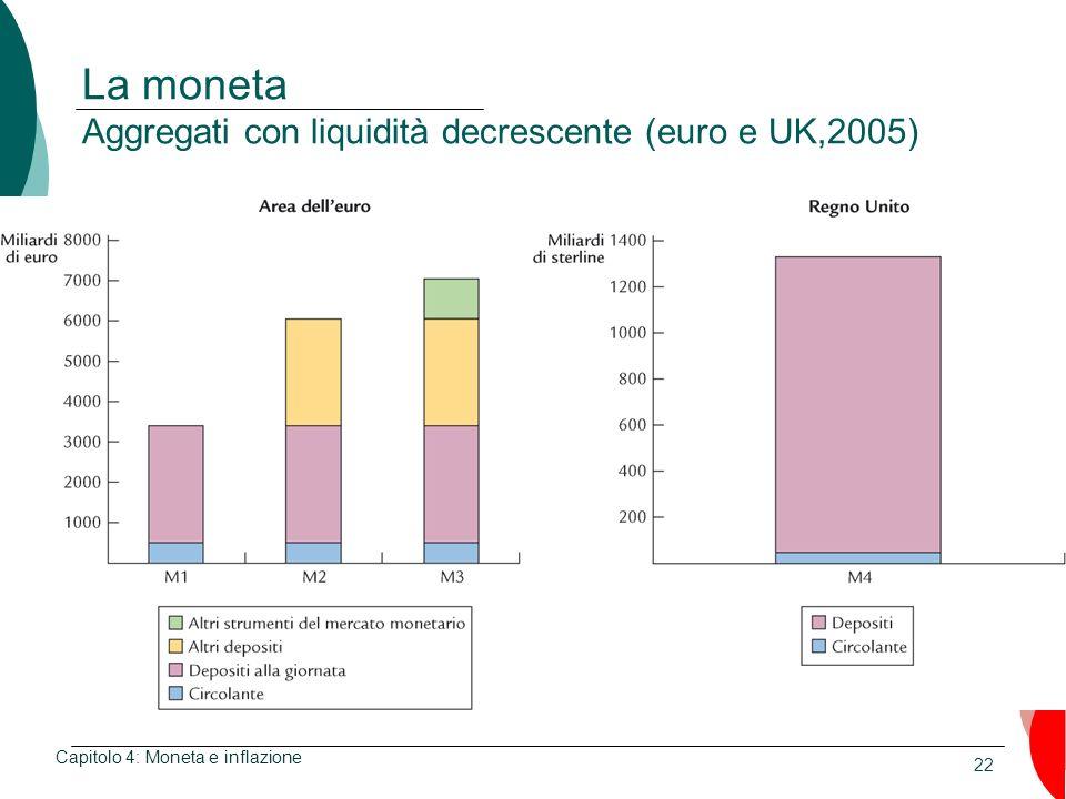 La moneta Aggregati con liquidità decrescente (euro e UK,2005)
