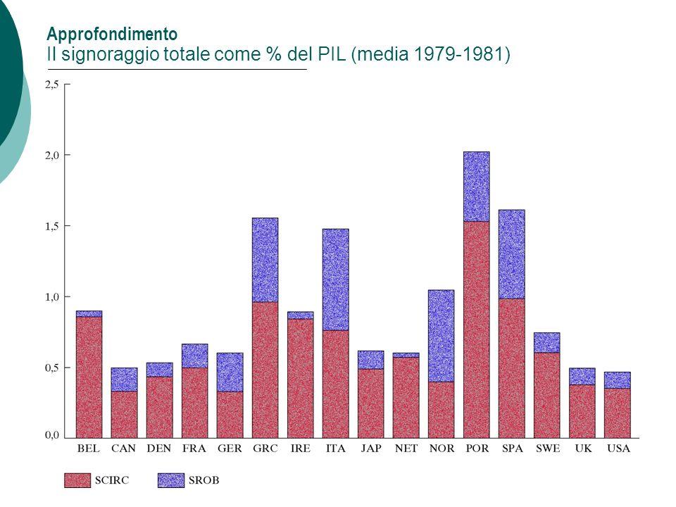 Approfondimento Il signoraggio totale come % del PIL (media 1979-1981)