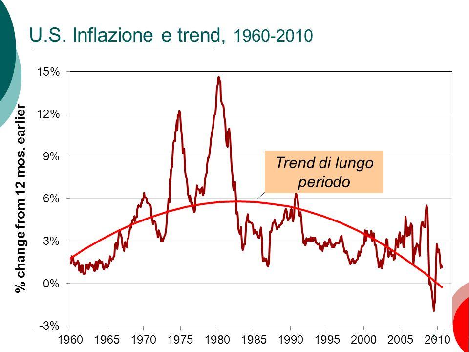 U.S. Inflazione e trend, 1960-2010 Trend di lungo periodo