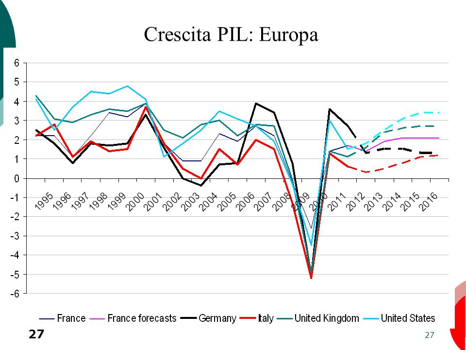 Crescita PIL: Europa