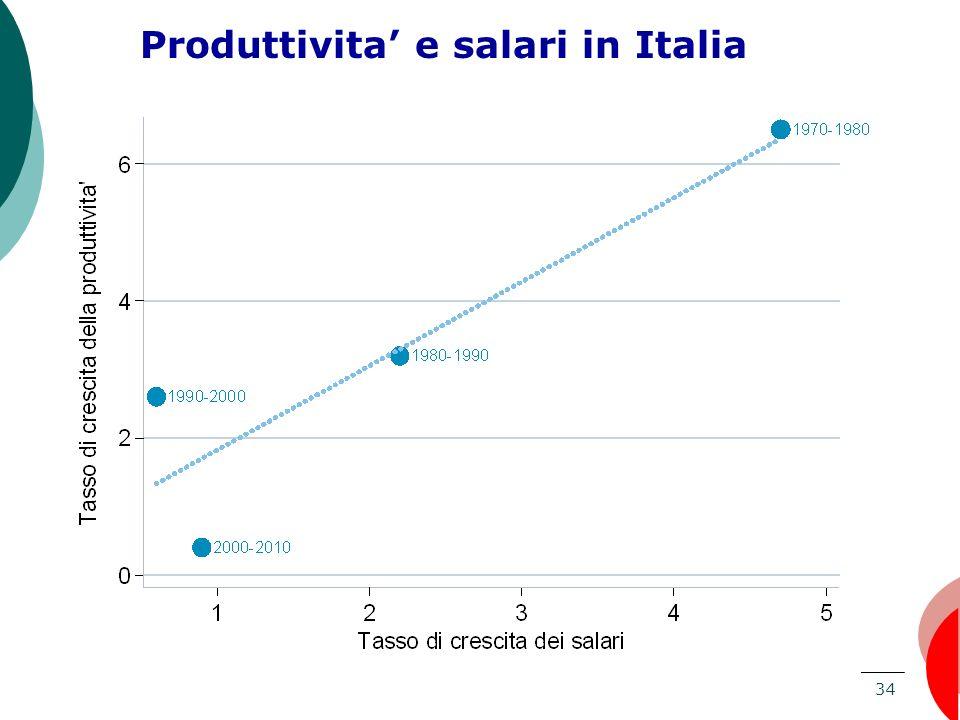 Produttivita' e salari in Italia