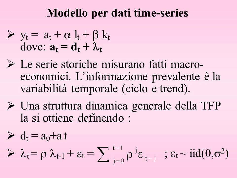 Modello per dati time-series