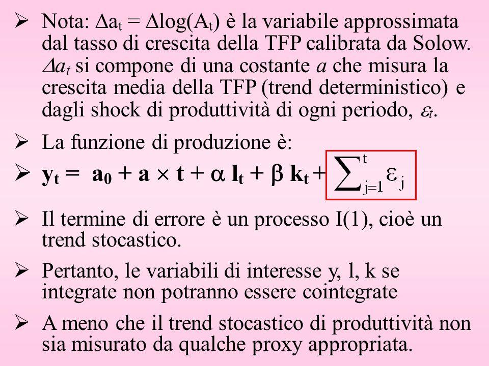 Nota: at = log(At) è la variabile approssimata dal tasso di crescita della TFP calibrata da Solow. at si compone di una costante a che misura la crescita media della TFP (trend deterministico) e dagli shock di produttività di ogni periodo, t.
