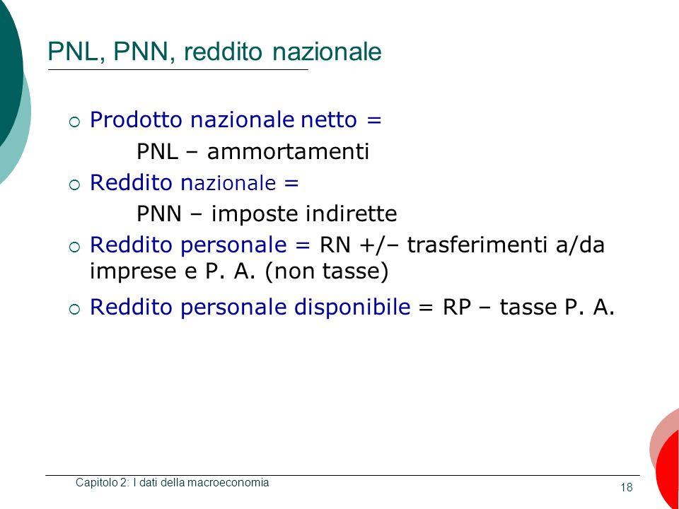 PNL, PNN, reddito nazionale