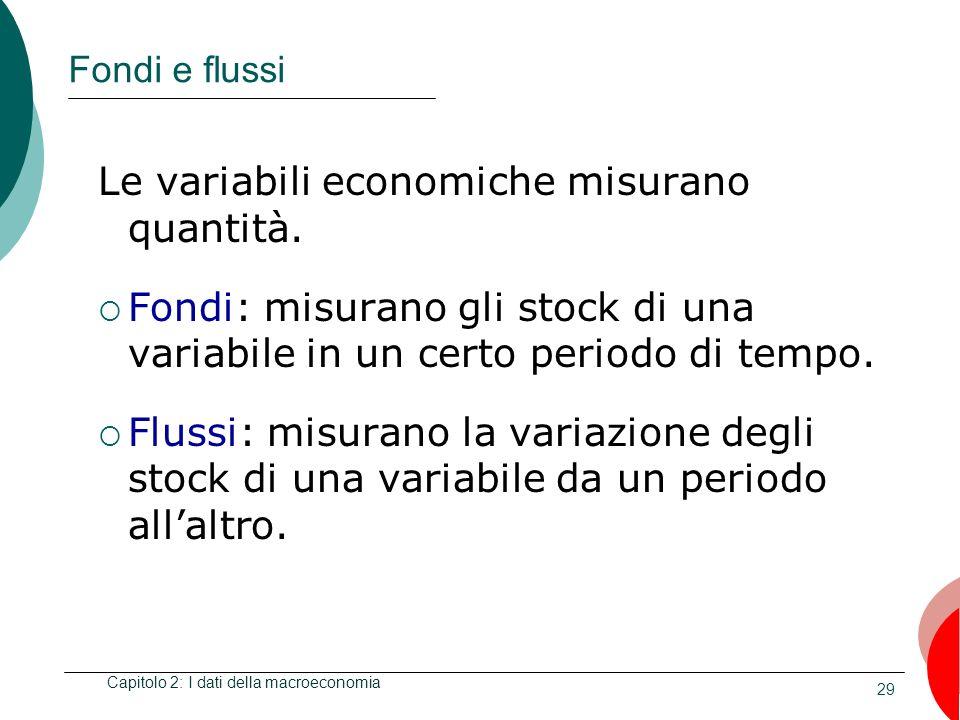 Capitolo 2: I dati della macroeconomia