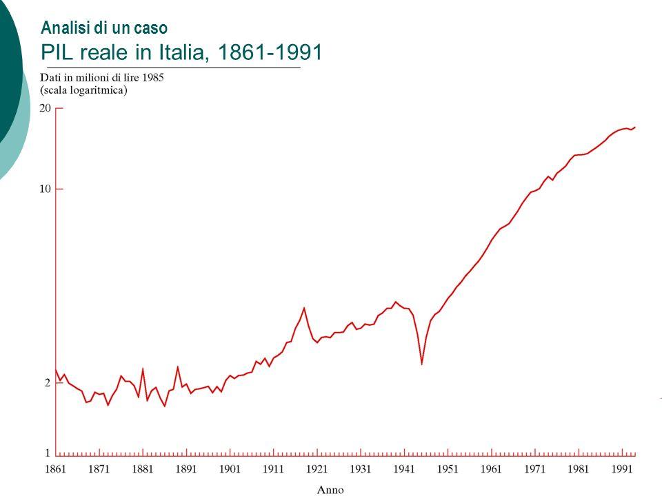 Analisi di un caso PIL reale in Italia, 1861-1991