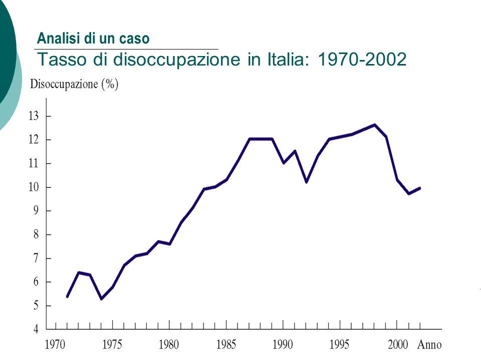 Analisi di un caso Tasso di disoccupazione in Italia: 1970-2002