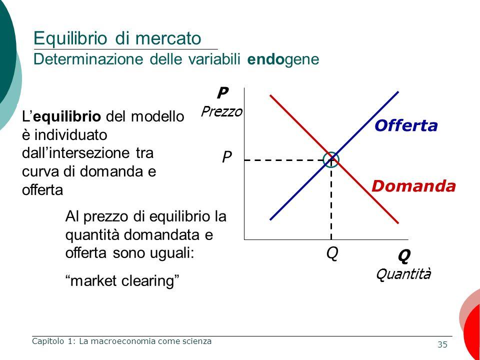 Equilibrio di mercato Determinazione delle variabili endogene