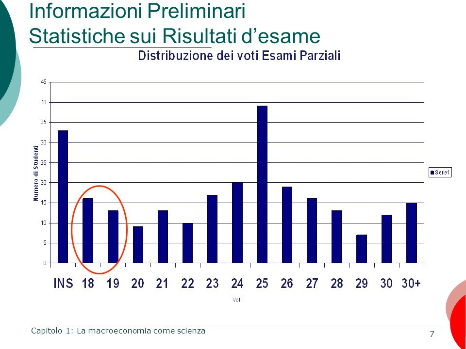 Informazioni Preliminari Statistiche sui Risultati d'esame