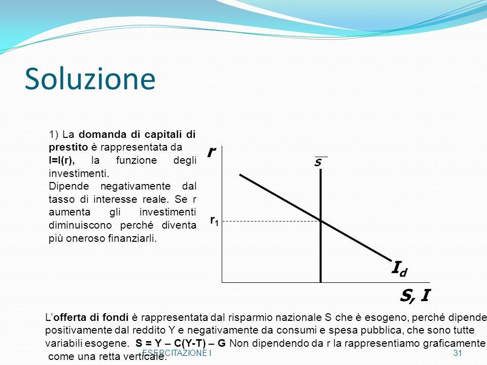 Soluzione 1) La domanda di capitali di prestito è rappresentata da. I=I(r), la funzione degli investimenti.