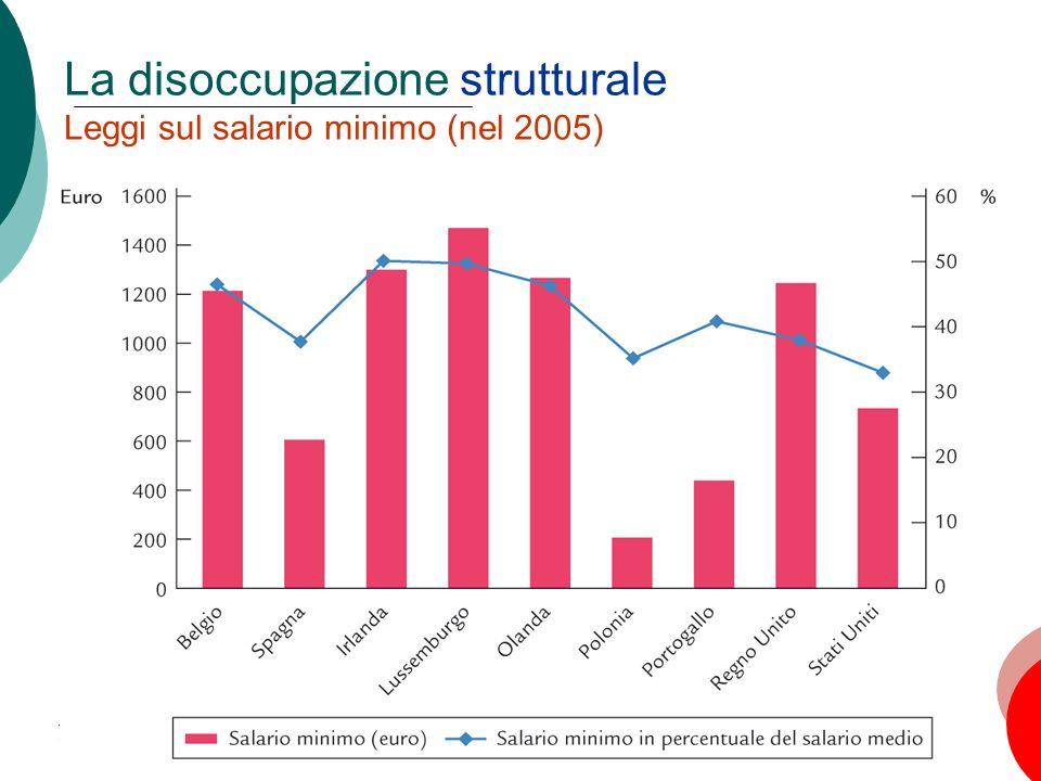 La disoccupazione strutturale Leggi sul salario minimo (nel 2005)