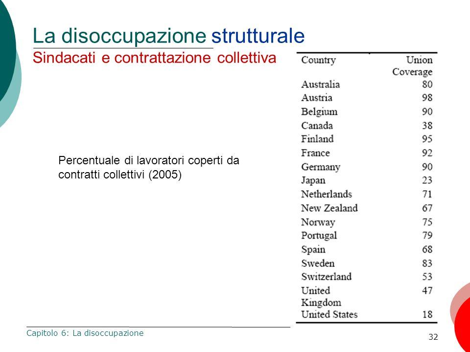 La disoccupazione strutturale Sindacati e contrattazione collettiva
