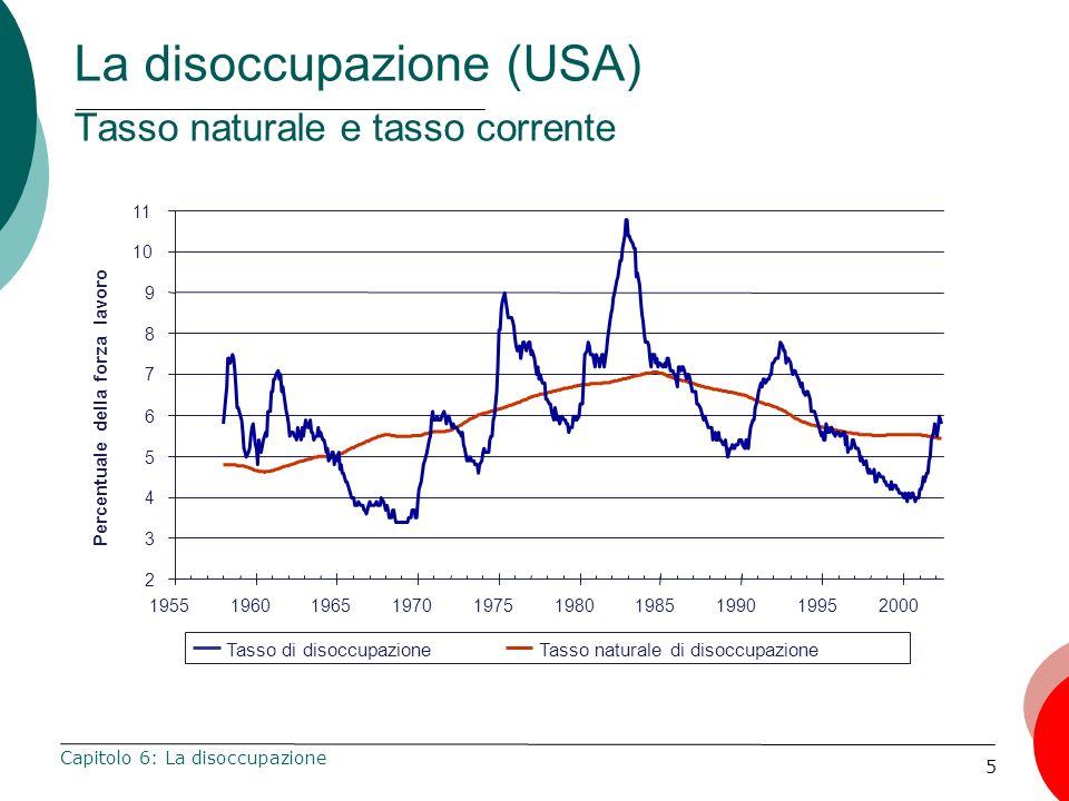 La disoccupazione (USA) Tasso naturale e tasso corrente