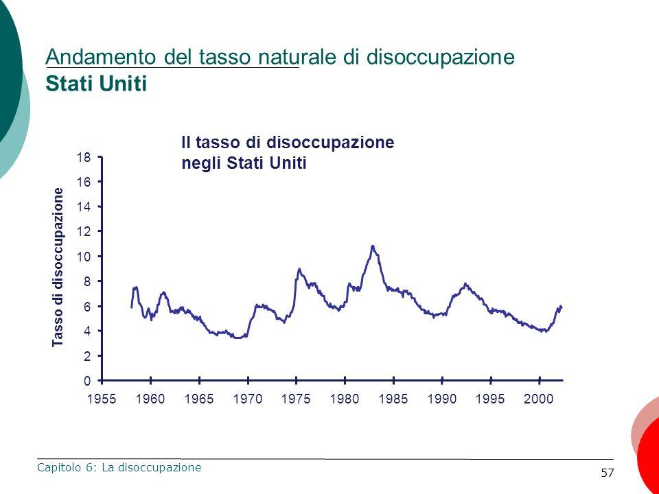 Andamento del tasso naturale di disoccupazione Stati Uniti