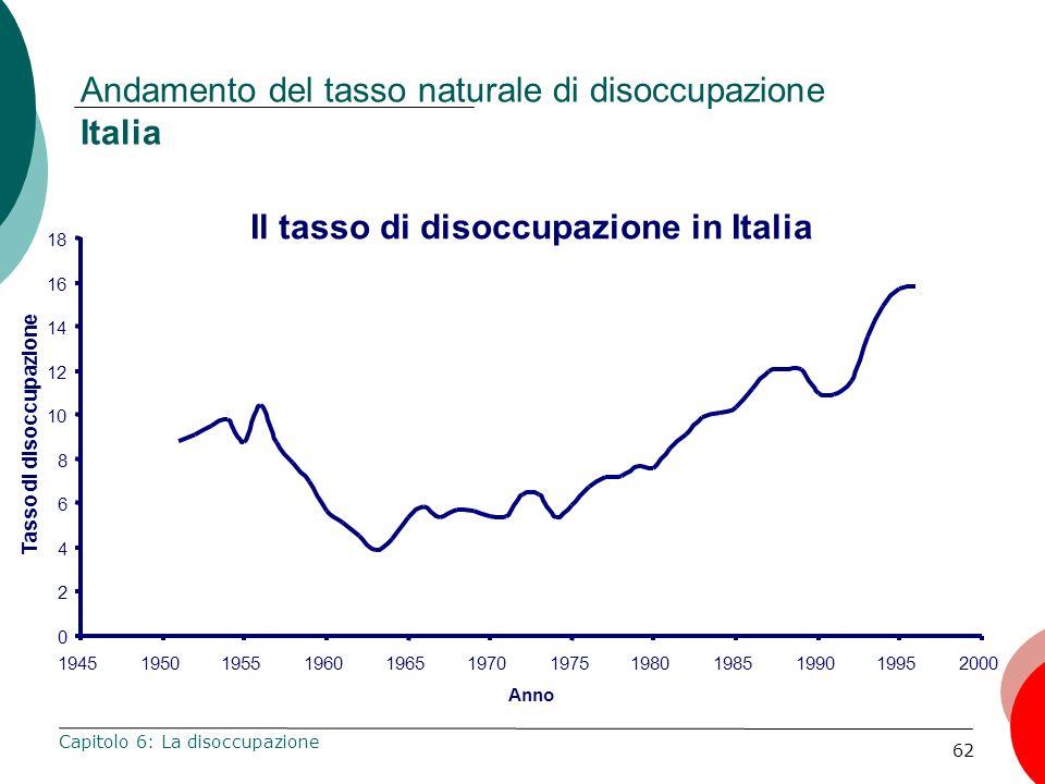 Andamento del tasso naturale di disoccupazione Italia
