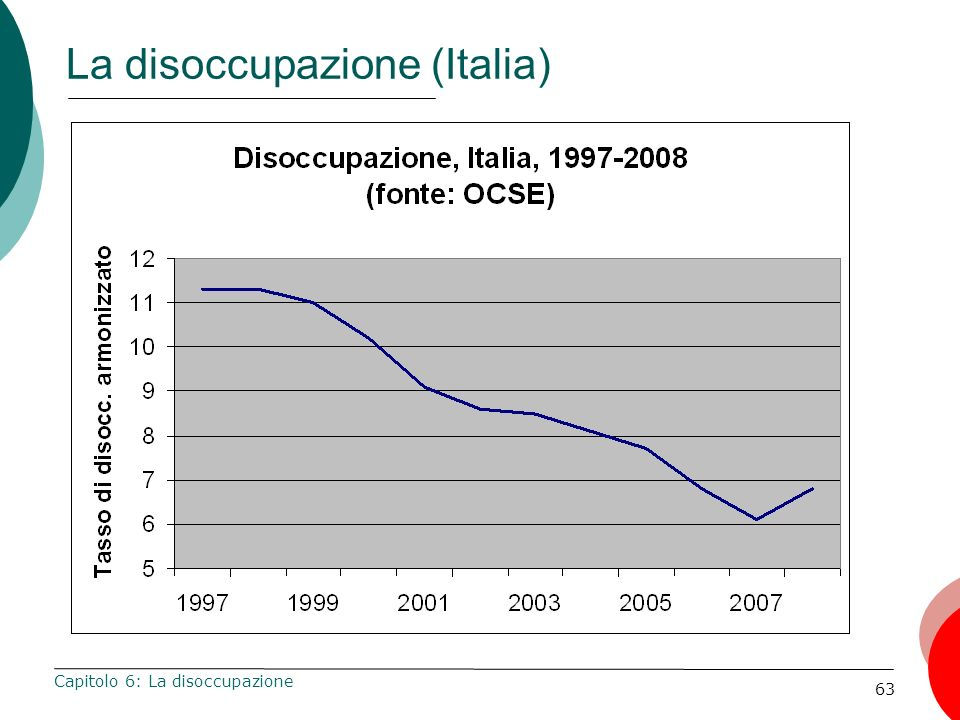 La disoccupazione (Italia)