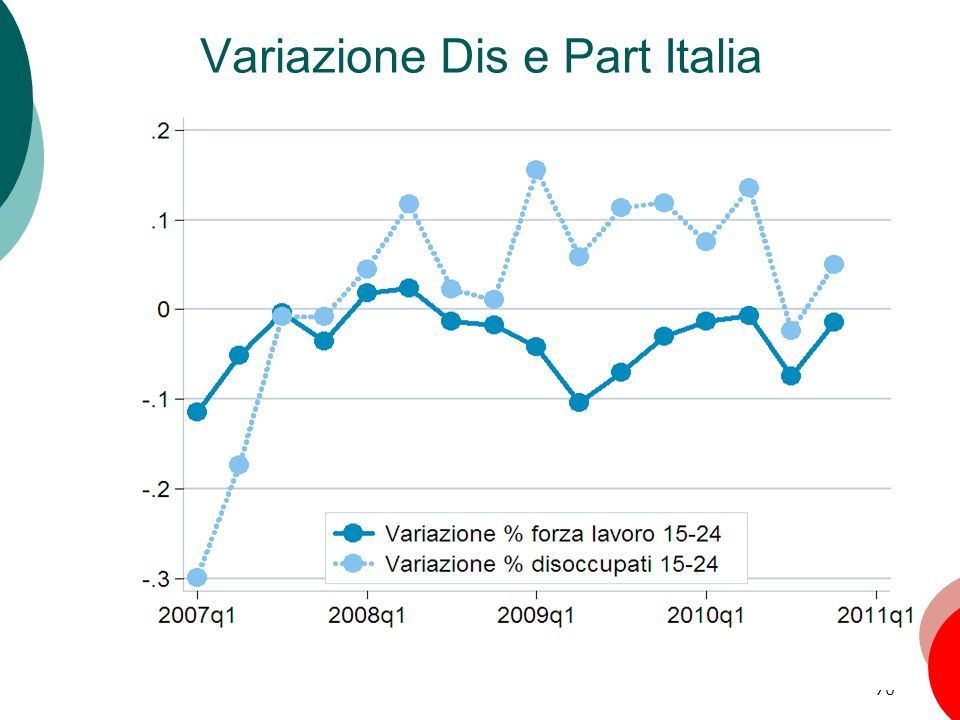 Variazione Dis e Part Italia
