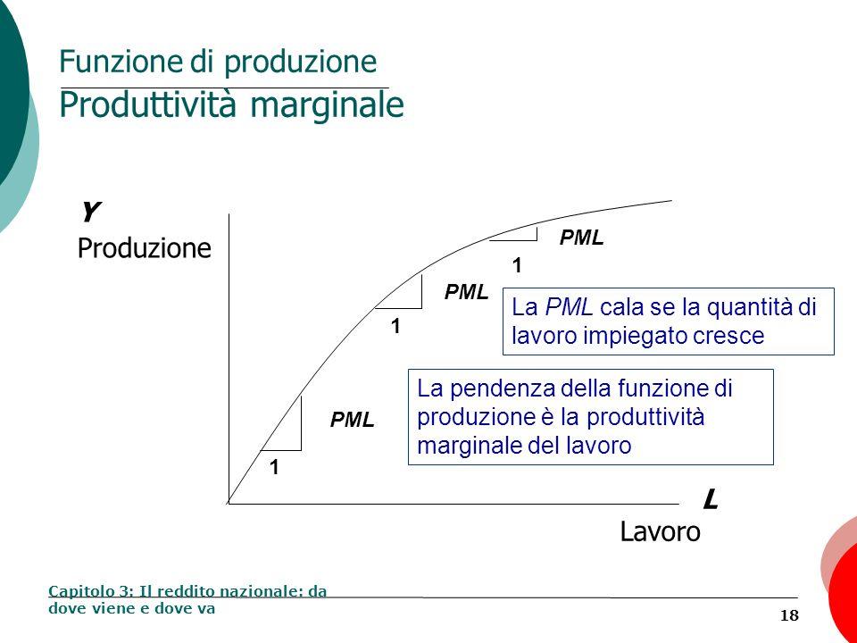 Funzione di produzione Produttività marginale