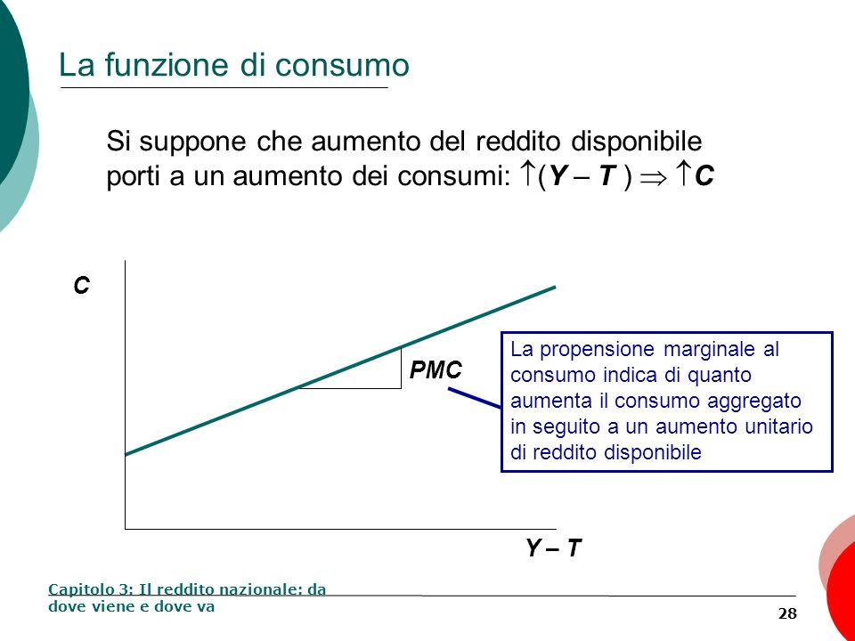 La funzione di consumo Si suppone che aumento del reddito disponibile porti a un aumento dei consumi: (Y – T )  C.