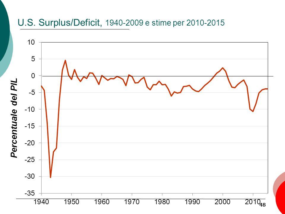 U.S. Surplus/Deficit, 1940-2009 e stime per 2010-2015