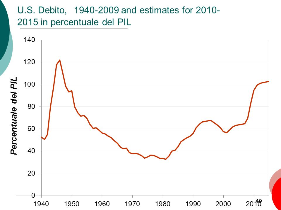 U.S. Debito, 1940-2009 and estimates for 2010-2015 in percentuale del PIL
