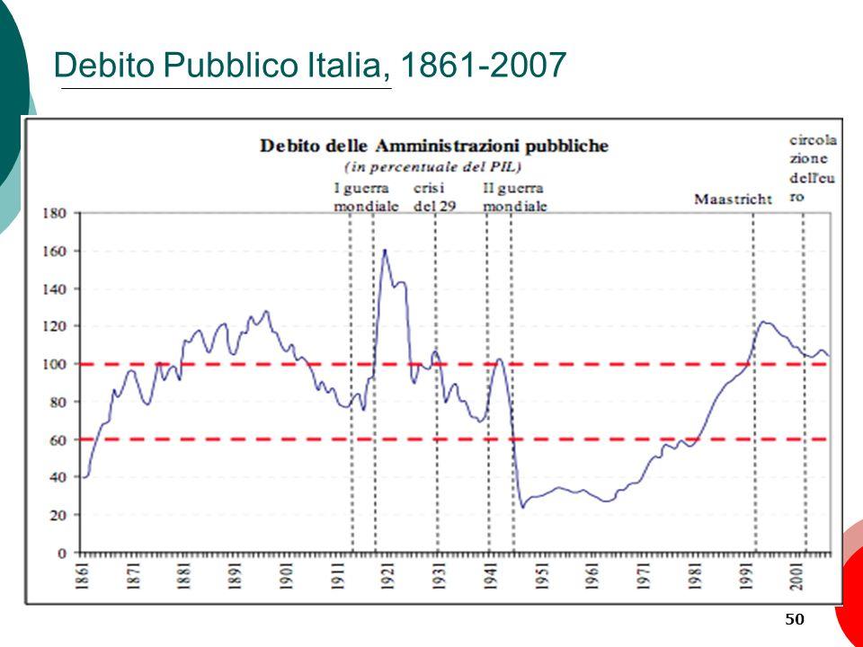 Debito Pubblico Italia, 1861-2007