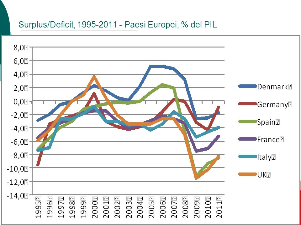 Surplus/Deficit, 1995-2011 - Paesi Europei, % del PIL