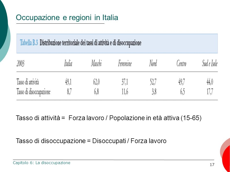 Occupazione e regioni in Italia
