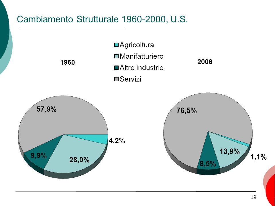 Cambiamento Strutturale 1960-2000, U.S.