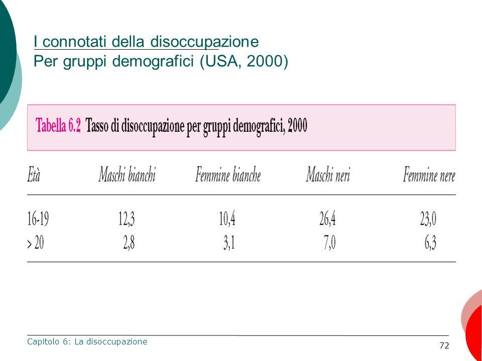 I connotati della disoccupazione Per gruppi demografici (USA, 2000)