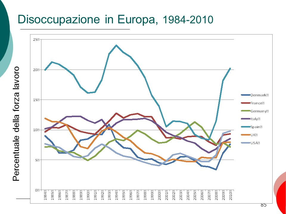 Disoccupazione in Europa, 1984-2010