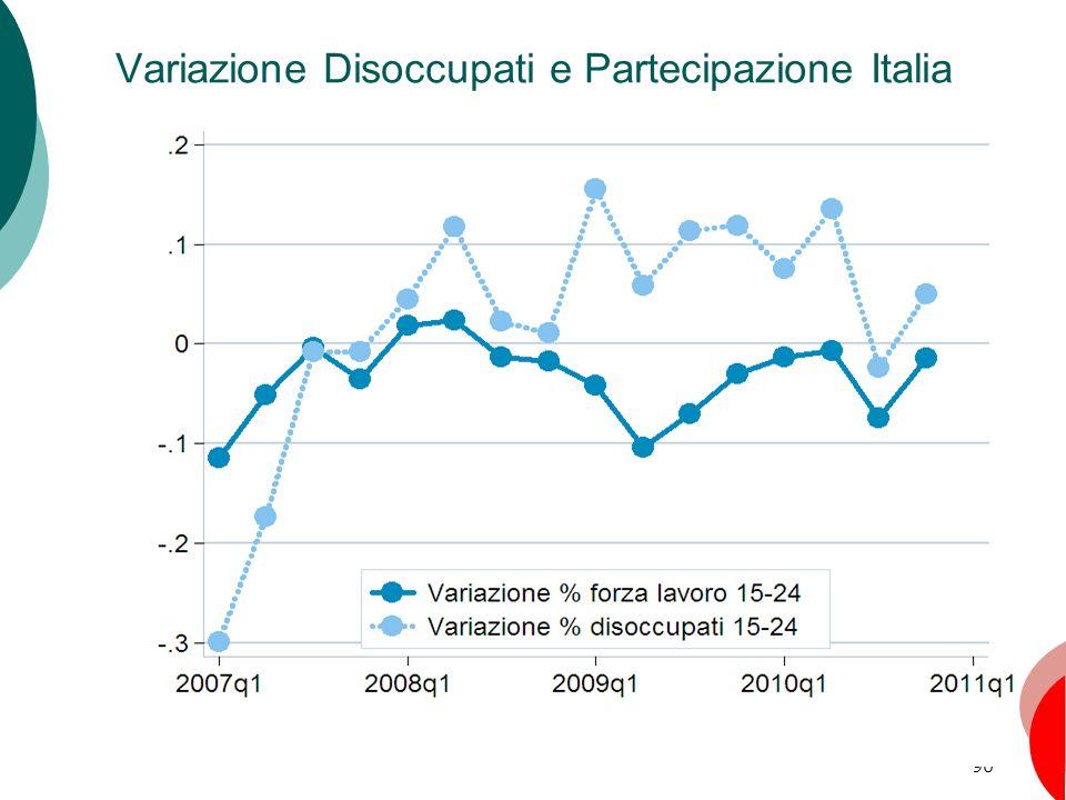 Variazione Disoccupati e Partecipazione Italia