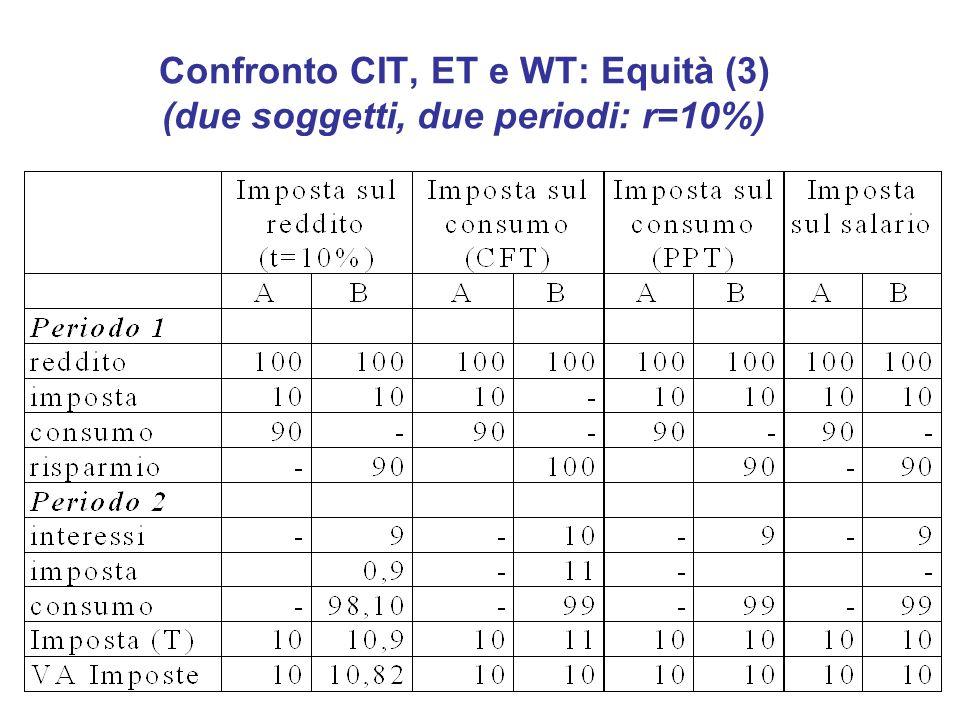 Confronto CIT, ET e WT: Equità (3) (due soggetti, due periodi: r=10%)