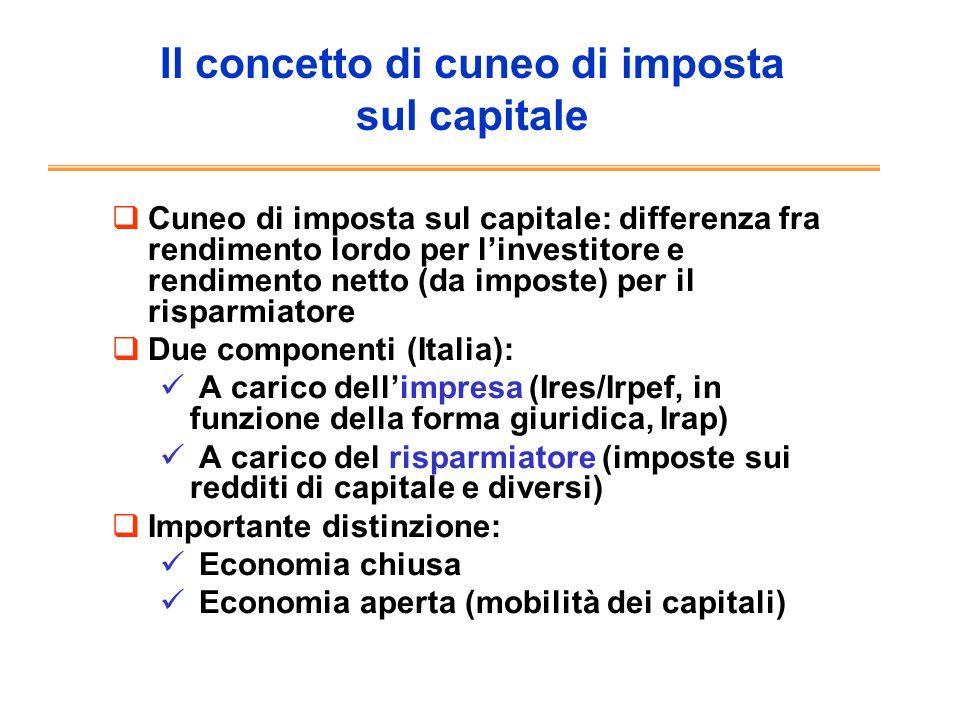 Il concetto di cuneo di imposta sul capitale