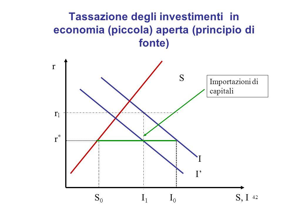 Tassazione degli investimenti in economia (piccola) aperta (principio di fonte)