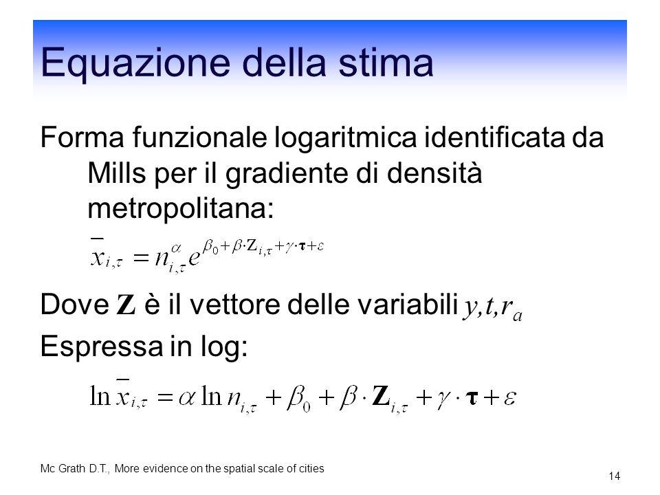 Equazione della stima Forma funzionale logaritmica identificata da Mills per il gradiente di densità metropolitana: