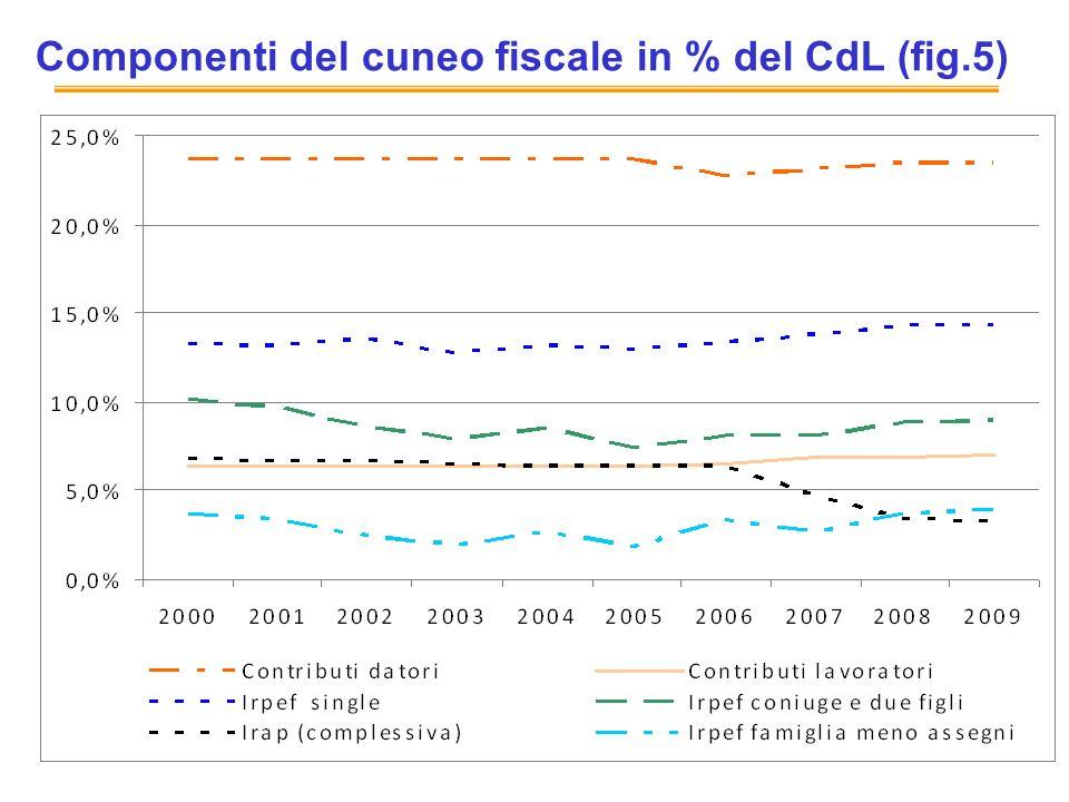 Componenti del cuneo fiscale in % del CdL (fig.5)