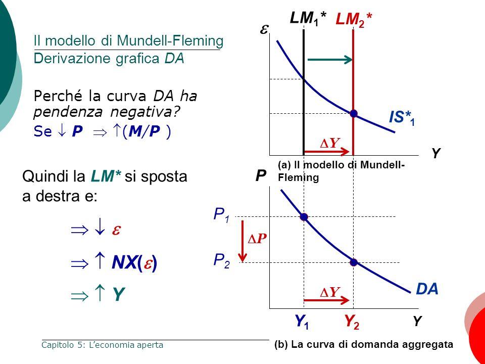 Il modello di Mundell-Fleming Derivazione grafica DA