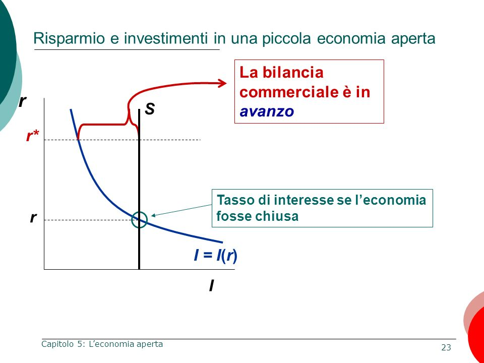 Risparmio e investimenti in una piccola economia aperta