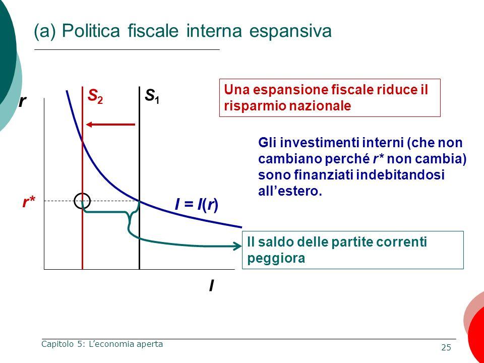 (a) Politica fiscale interna espansiva