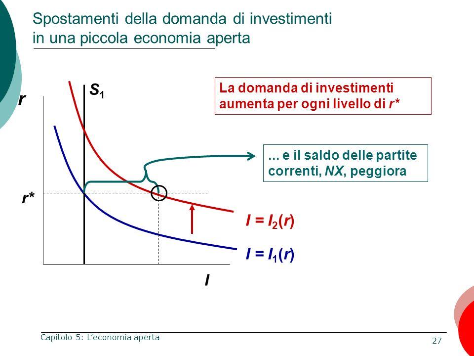 Spostamenti della domanda di investimenti in una piccola economia aperta