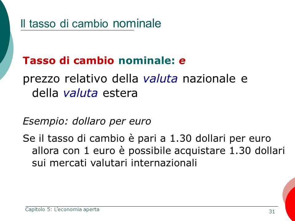 Il tasso di cambio nominale