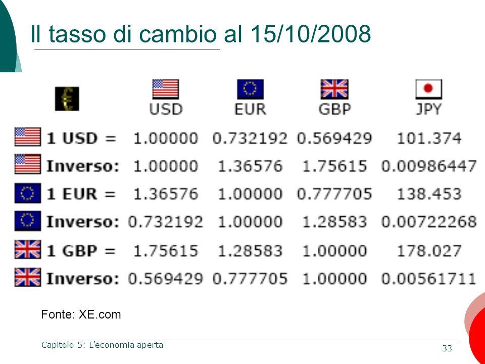 Il tasso di cambio al 15/10/2008 Fonte: XE.com