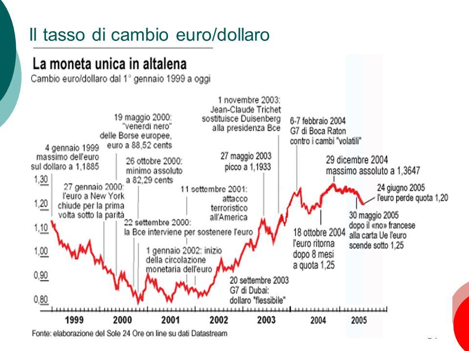 Il tasso di cambio euro/dollaro