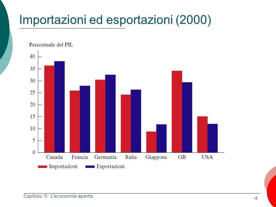 Importazioni ed esportazioni (2000)