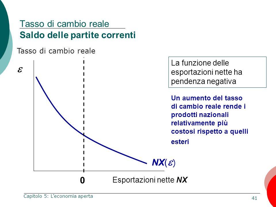 Tasso di cambio reale Saldo delle partite correnti